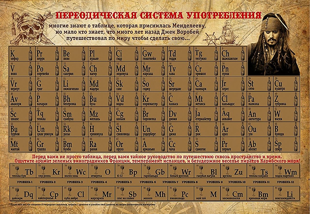 Bilder Johnny Depp Humor Piraten Russische Table periodic System consumption